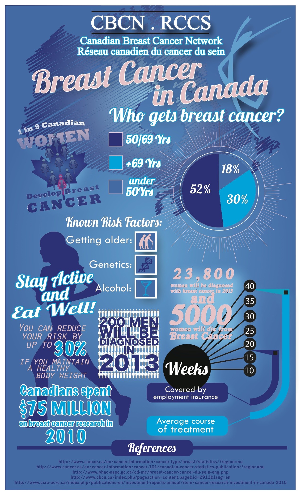 Breast Cancer Infographic 1
